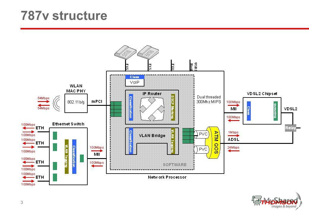 3 787v structure