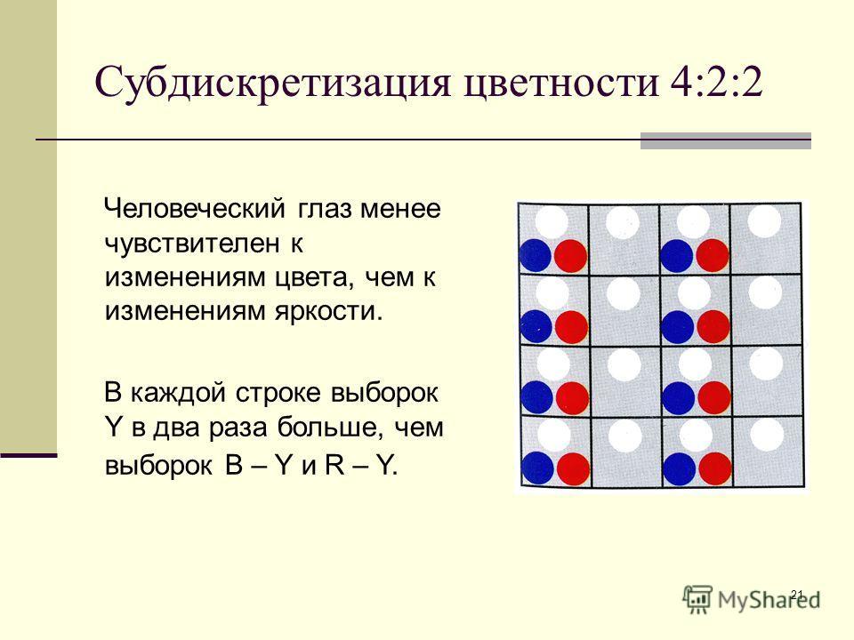 21 Субдискретизация цветности 4:2:2 Человеческий глаз менее чувствителен к изменениям цвета, чем к изменениям яркости. В каждой строке выборок Y в два раза больше, чем выборок B – Y и R – Y.