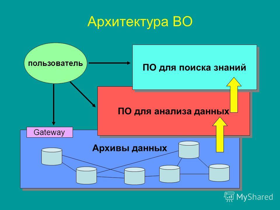Архитектура ВО Архивы данных ПО для анализа данных ПО для поиска знаний пользователь Gateway