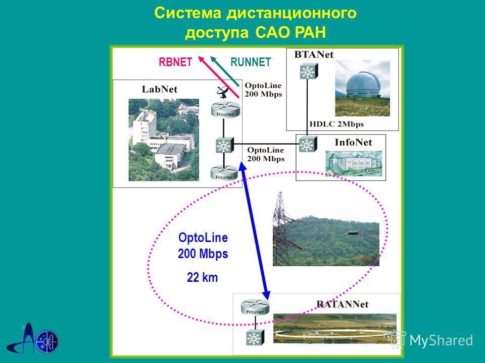 OptoLine 200 Mbps 22 km RUNNETRBNET Система дистанционного доступа САО РАН