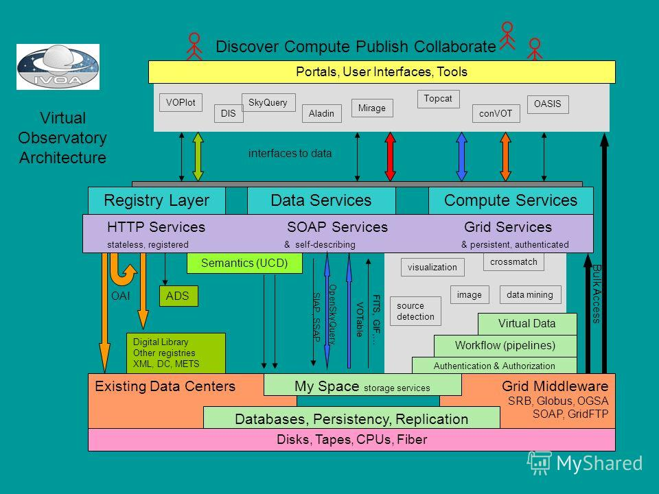 Registry Layer Existing Data Centers Data Services Semantics (UCD) SIAP, SSAP VOTable FITS, GIF,… OpenSkyQuery SkyQueryVOPlot OASIS conVOT Topcat Mirage AladinDIS Disks, Tapes, CPUs, Fiber Grid Middleware SRB, Globus, OGSA SOAP, GridFTP data mining v