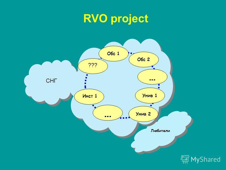 RVO project Любители Унив 2 Обс 2 … … Обс 1 Унив 1 Инст 1 ??? СНГ