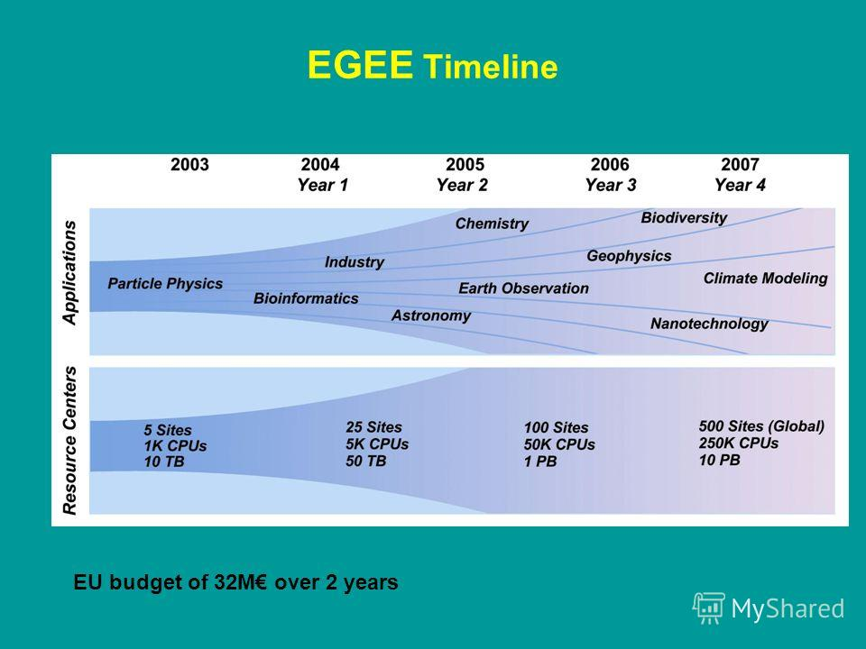EGEE Timeline EU budget of 32M over 2 years