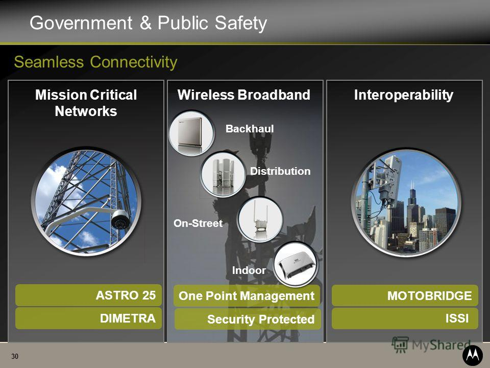 30 Mission Critical Networks InteroperabilityWireless Broadband Backhaul Distribution On-Street Government & Public Safety Seamless Connectivity MOTOBRIDGE ISSI ASTRO 25 DIMETRA One Point Management Indoor Security Protected