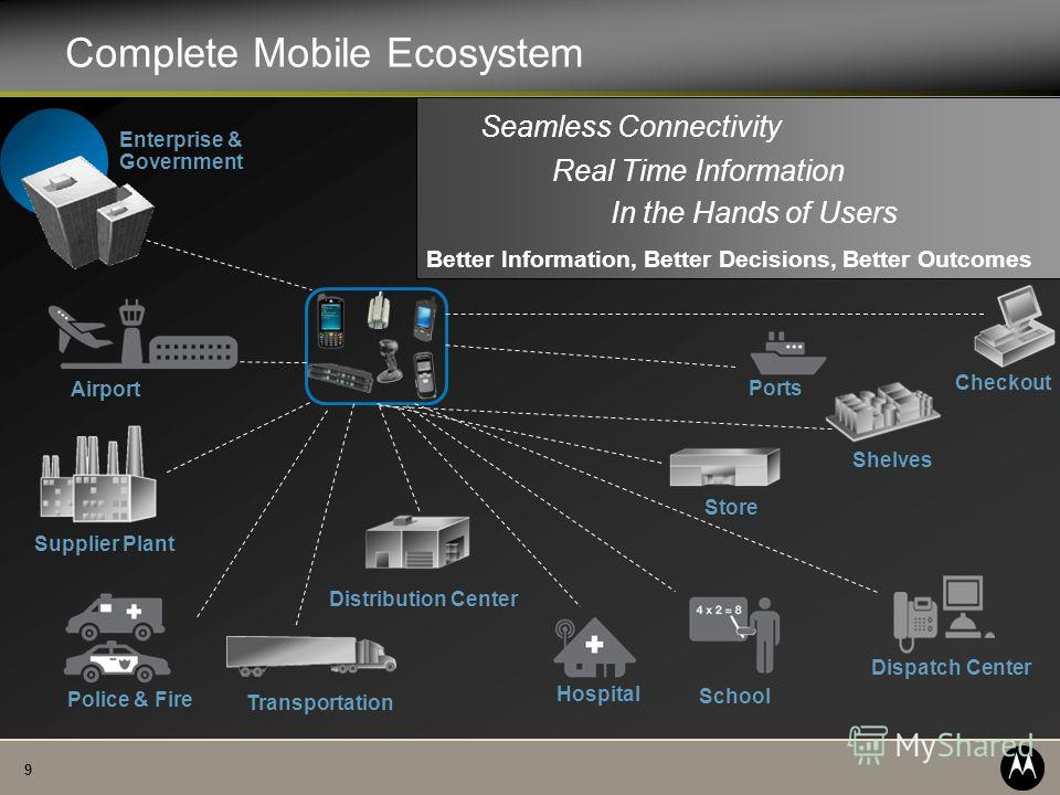 9 Complete Mobile Ecosystem Distribution Center Store Shelves Supplier Plant Checkout Transportation Enterprise & Government Real Time Information Seamless Connectivity In the Hands of Users Better Information, Better Decisions, Better Outcomes Airpo