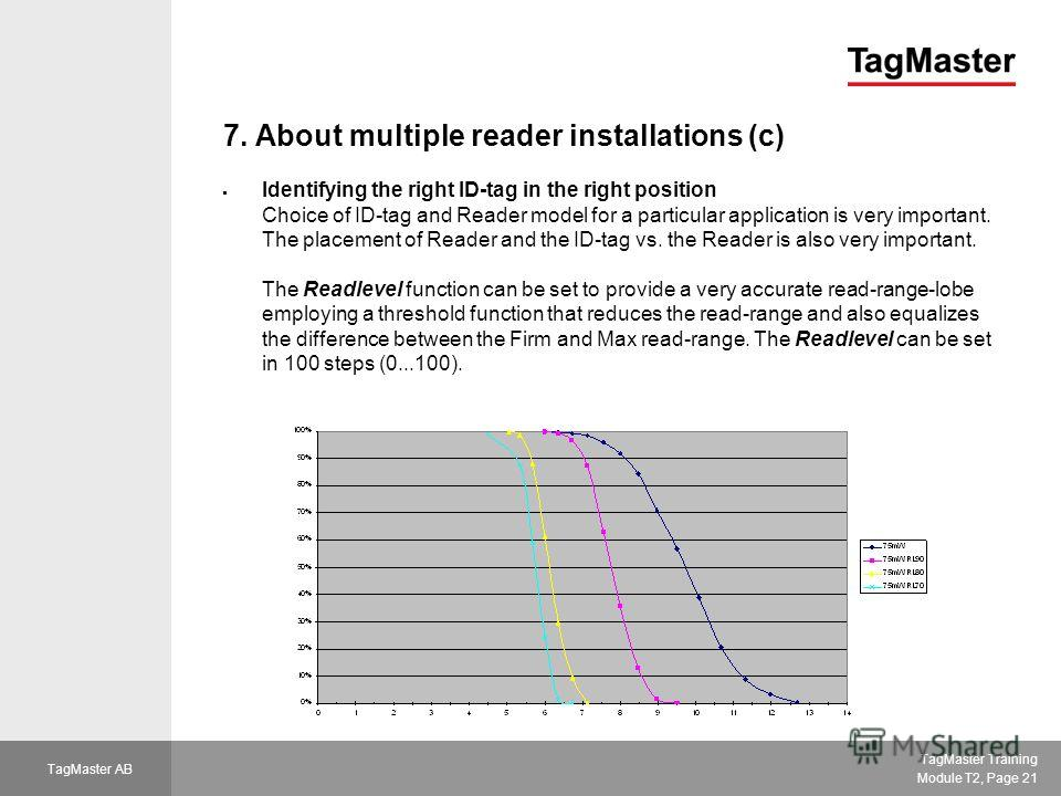 TagMaster Training Module T2, Page 21 TagMaster AB 7. About multiple reader installations (c) Identifying the right ID-tag in the right position Choice of ID-tag and Reader model for a particular application is very important. The placement of Reader