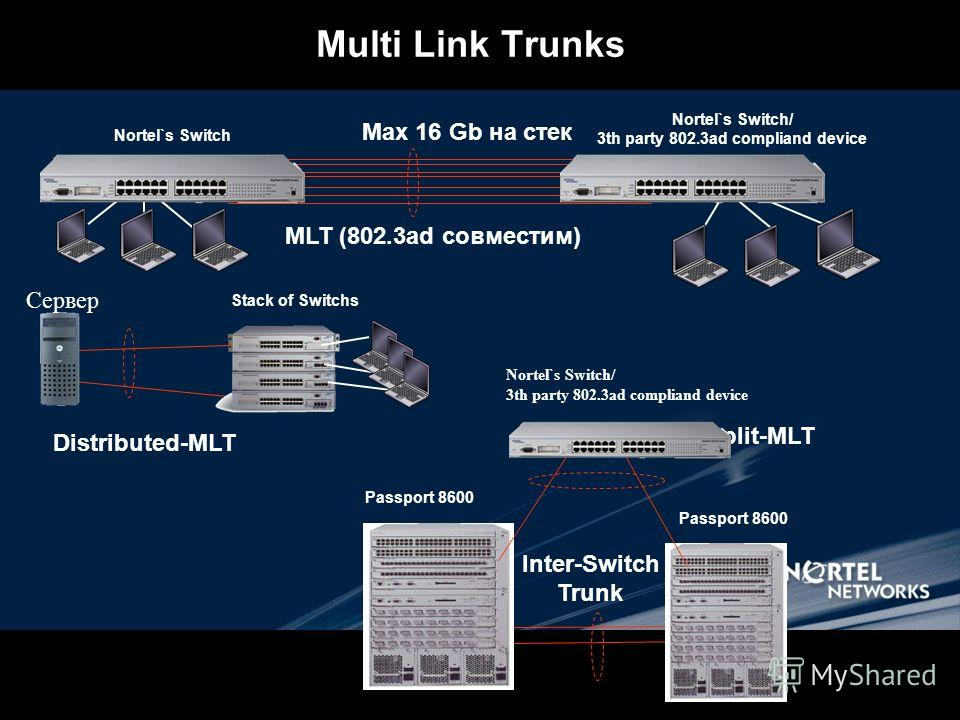 Multi Link Trunks MLT (802.3ad совместим) Distributed-MLT Inter-Switch Trunk Passport 8600 Nortel`s Switch/ 3th party 802.3ad compliand device Max 16 Gb на стек Nortel`s Switch/ 3th party 802.3ad compliand device Сервер Stack of Switchs Split-MLT Nor