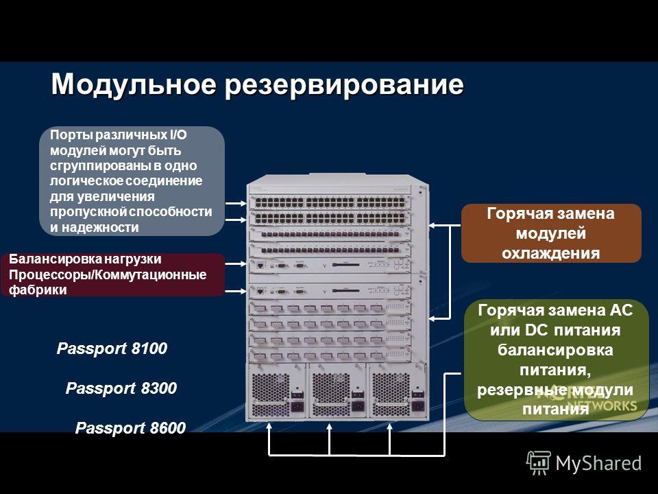 Модульное резервирование Passport 8100 Passport 8300 Passport 8600 Порты различных I/O модулей могут быть сгруппированы в одно логическое соединение для увеличения пропускной способности и надежности Балансировка нагрузки Процессоры/Коммутационные фа