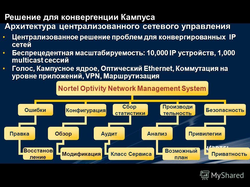 Централизованное решение проблем для конвергированных IP сетей Централизованное решение проблем для конвергированных IP сетей Беспрецедентная масштабируемость: 10,000 IP устройств, 1,000 multicast сессий Беспрецедентная масштабируемость: 10,000 IP ус