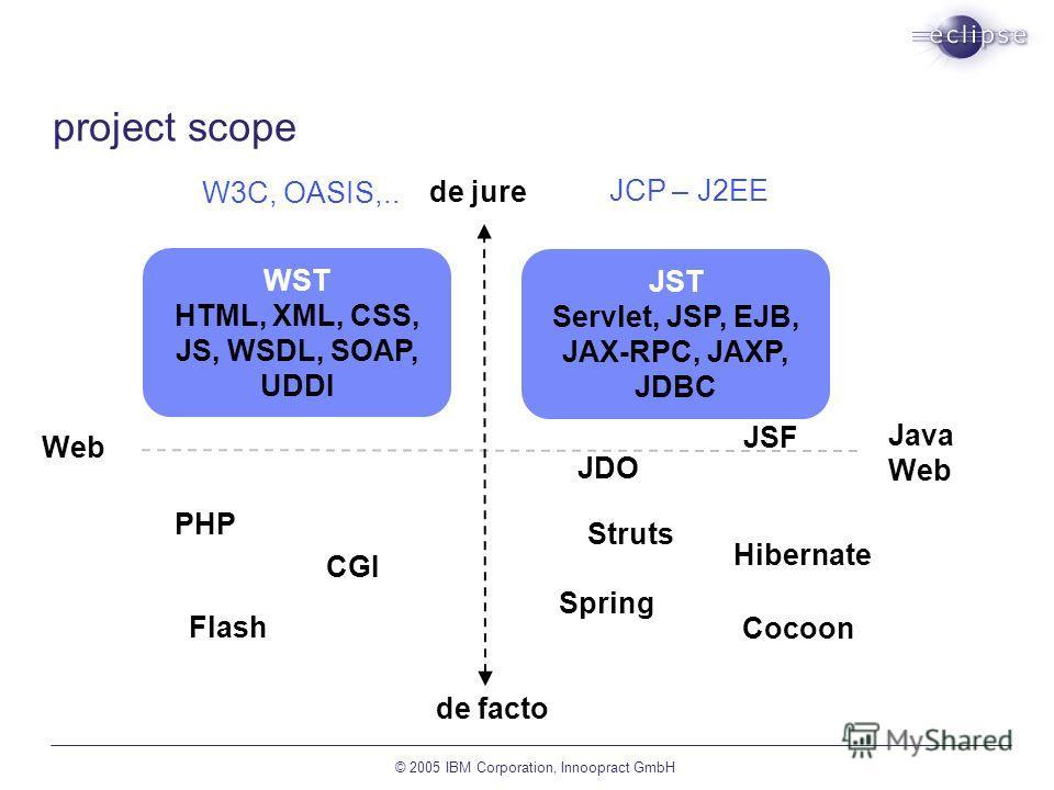 © 2005 IBM Corporation, Innoopract GmbH project scope de jure de facto Web Java Web WST HTML, XML, CSS, JS, WSDL, SOAP, UDDI JST Servlet, JSP, EJB, JAX-RPC, JAXP, JDBC PHP Struts JDO JSF Hibernate Spring Cocoon CGI Flash JCP – J2EE W3C, OASIS,..