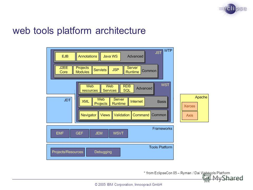 © 2005 IBM Corporation, Innoopract GmbH web tools platform architecture * from EclipseCon 05 – Ryman / Dai Webtools Platform