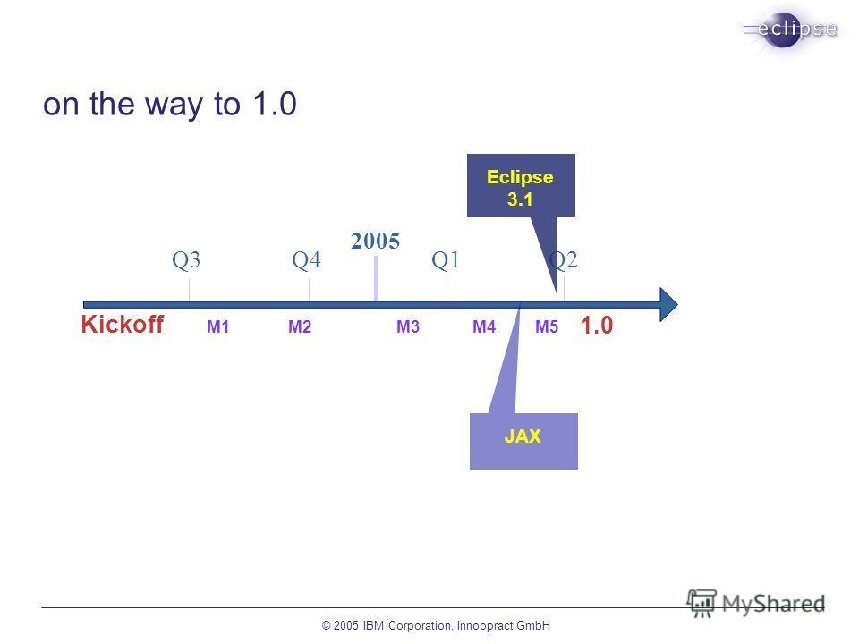 © 2005 IBM Corporation, Innoopract GmbH on the way to 1.0 Q1Q4 2005 M6 Q2Q3 M7 1.0 M5M4M3M2 M1 Kickoff M5M4M3M2M1 JAX Eclipse 3.1