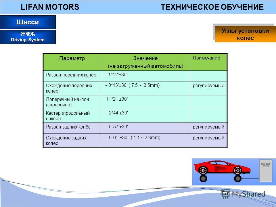 LIFAN MOTORS ТЕХНИЧЕСКОЕ ОБУЧЕНИЕ Параметр Значение (не загруженный автомобиль) Примечание Развал передних колёс 1°12±30 Схождение передних колёс 0°43±30 (-7.5 -3.5mm) регулируемый Поперечный наклон (справочно) 11°2 ±30 Кастер (продольный наклон 2°44
