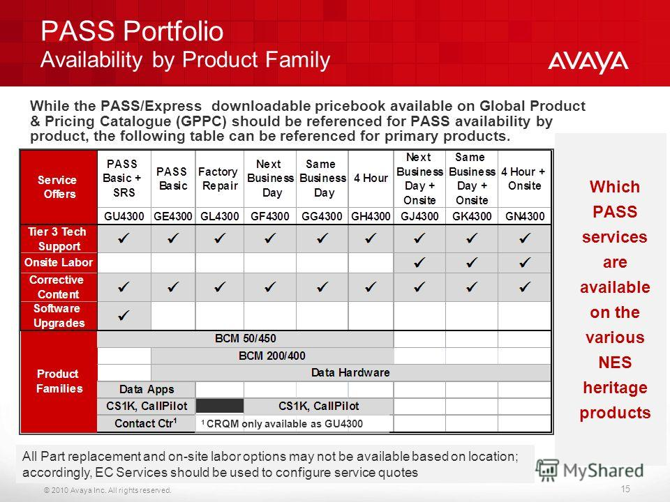 © 2010 Avaya Inc. All rights reserved. PASS Portfolio Availability by Product Family While the PASS/Express downloadable pricebook available on Global Product & Pricing Catalogue (GPPC) should be referenced for PASS availability by product, the follo