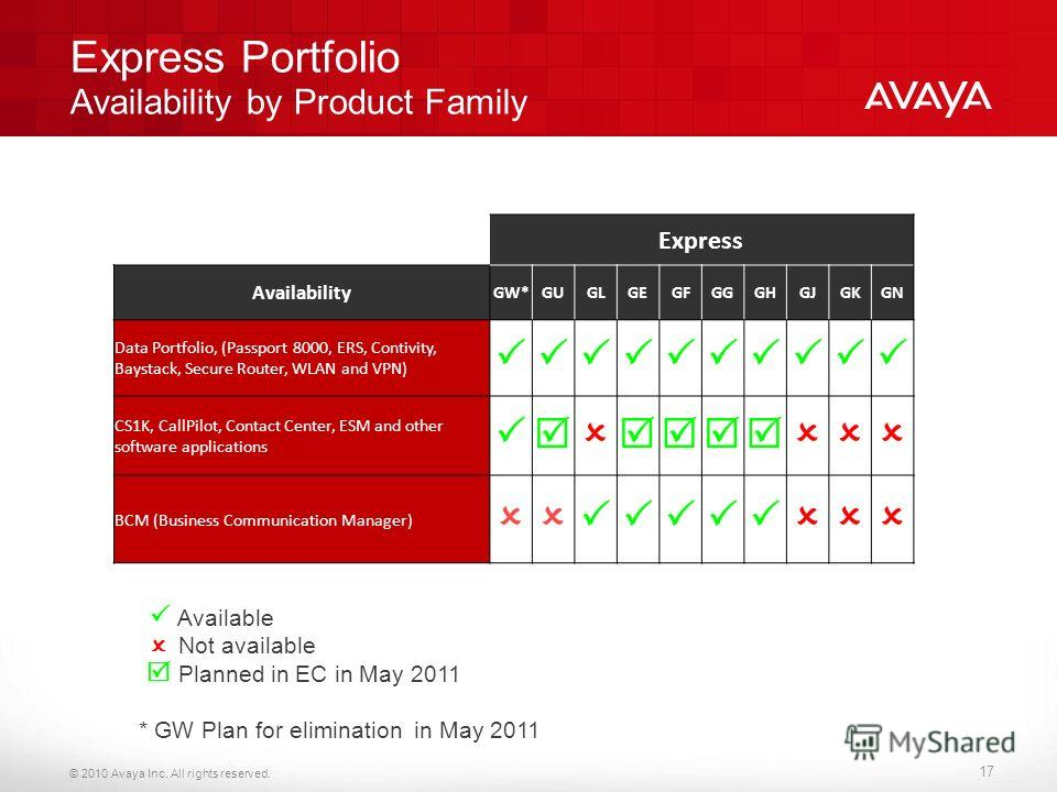 © 2010 Avaya Inc. All rights reserved. Available Not available Planned in EC in May 2011 * GW Plan for elimination in May 2011 Express Portfolio Availability by Product Family 17 Express Availability GW*GUGLGEGFGGGHGJGKGN Data Portfolio, (Passport 80