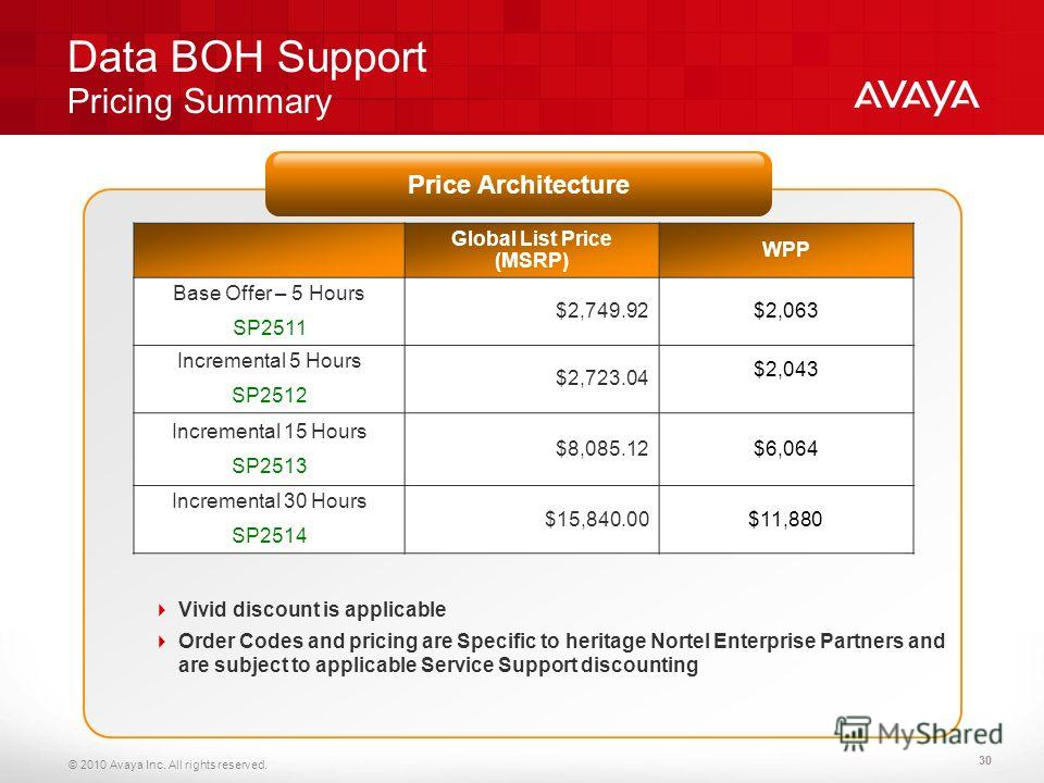 © 2010 Avaya Inc. All rights reserved. Data BOH Support Pricing Summary Vivid discount is applicable Order Codes and pricing are Specific to heritage Nortel Enterprise Partners and are subject to applicable Service Support discounting 30 Global List