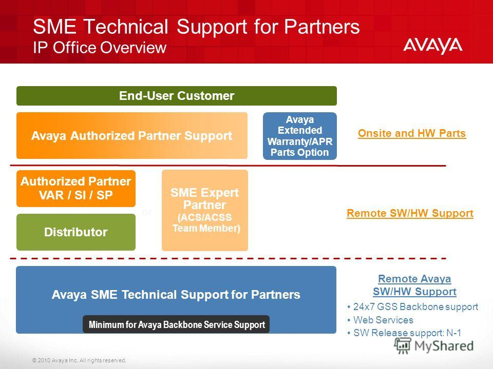 © 2010 Avaya Inc. All rights reserved. Avaya SME Technical Support for Partners Minimum for Avaya Backbone Service Support Avaya Authorized Partner Support Avaya Extended Warranty/APR Parts Option Onsite and HW Parts Distributor SME Expert Partner (A