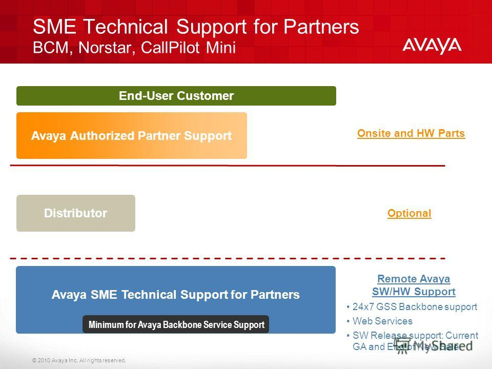© 2010 Avaya Inc. All rights reserved. Avaya SME Technical Support for Partners Minimum for Avaya Backbone Service Support Avaya Authorized Partner Support Onsite and HW Parts Distributor End-User Customer SME Technical Support for Partners BCM, Nors