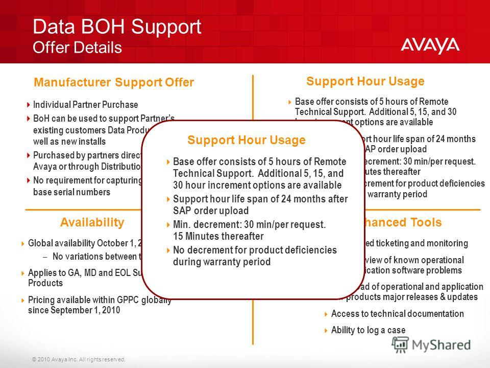 © 2010 Avaya Inc. All rights reserved. Data BOH Support Offer Details Individual Partner Purchase BoH can be used to support Partners existing customers Data Product as well as new installs Purchased by partners direct from Avaya or through Distribut