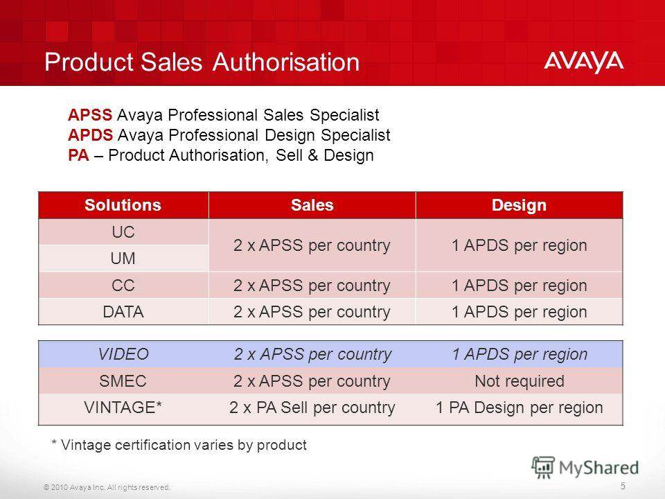 © 2010 Avaya Inc. All rights reserved. 55 SolutionsSalesDesign UC 2 x APSS per country1 APDS per region UM CC2 x APSS per country1 APDS per region DATA2 x APSS per country1 APDS per region VIDEO2 x APSS per country1 APDS per region SMEC2 x APSS per c