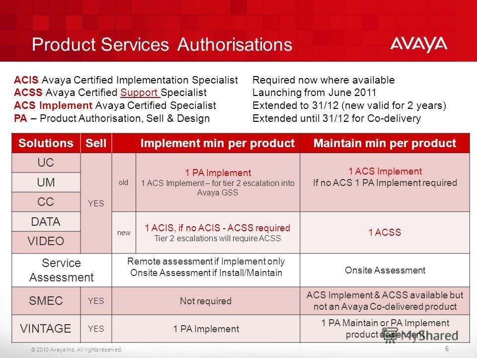 © 2010 Avaya Inc. All rights reserved. 666 SolutionsSell Implement min per productMaintain min per product UC YES old 1 PA Implement 1 ACS Implement – for tier 2 escalation into Avaya GSS 1 ACS Implement If no ACS 1 PA Implement required UM CC DATA n