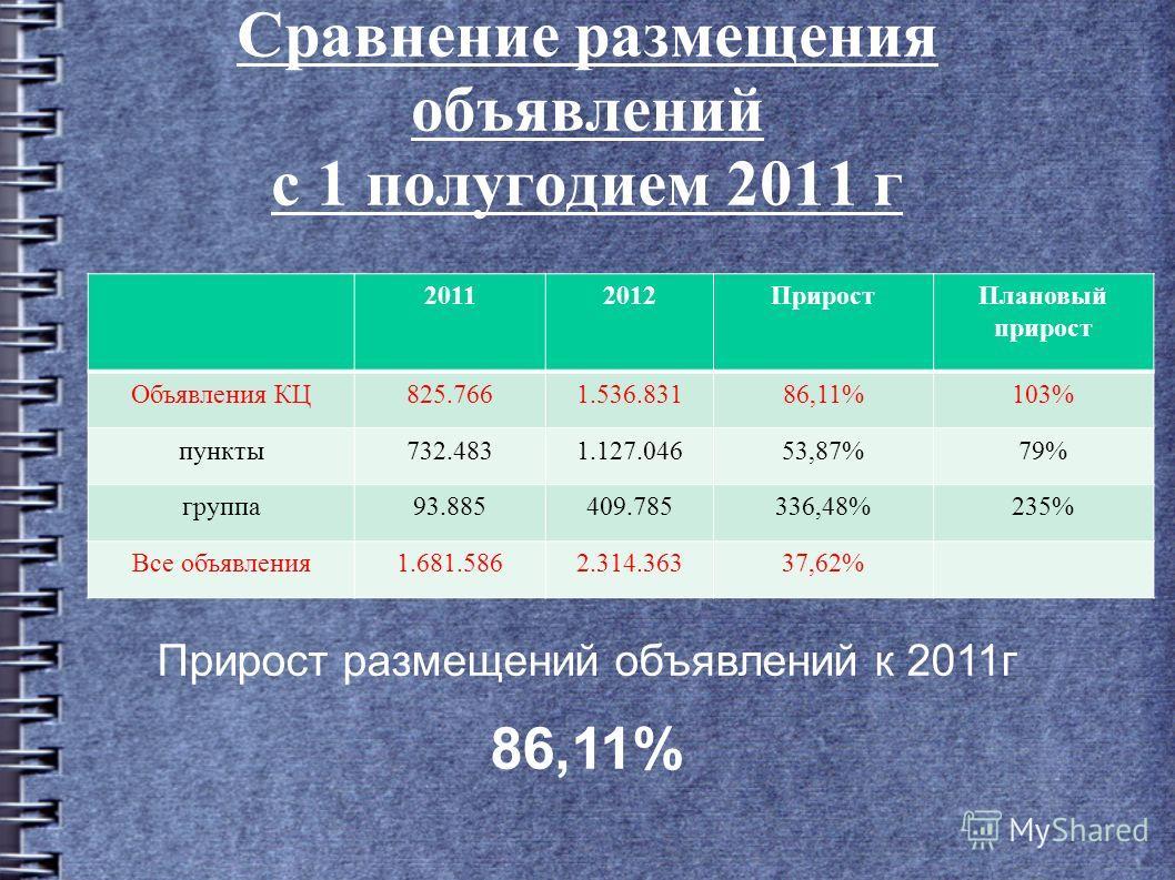 Сравнение размещения объявилений с 1 полугодием 2011 г 20112012Прирост Плановый прирост Объявления КЦ825.7661.536.83186,11%103% пункты 732.4831.127.04653,87%79% группа 93.885409.785336,48%235% Все объявиления 1.681.5862.314.36337,62% Прирост размещен