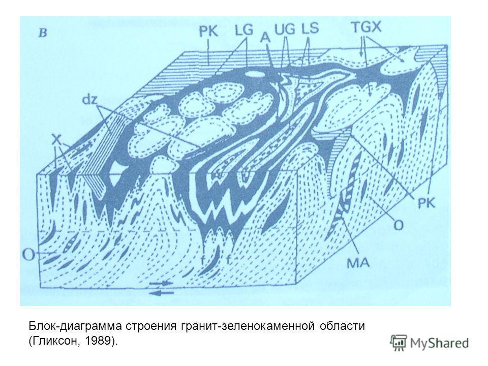 Блок-диаграмма строения гранит-зеленокаменной области (Гликсон, 1989).