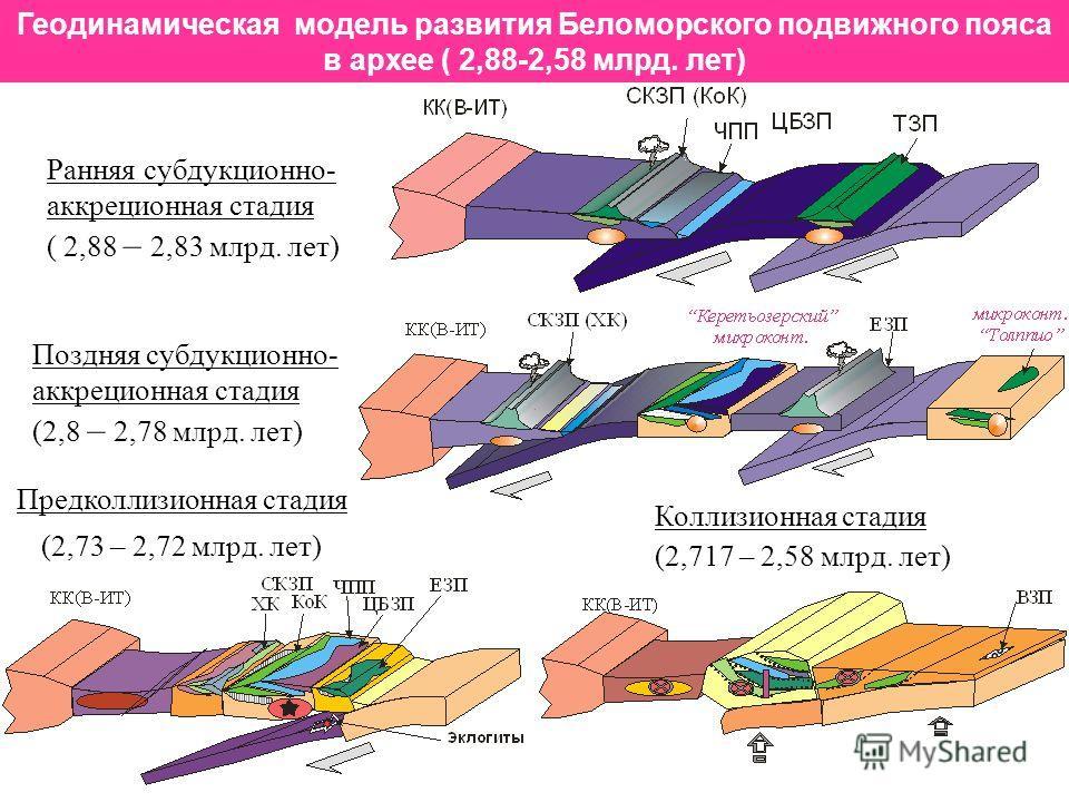 Геодинамическая модель развития Беломорского подвижного пояса в архее ( 2,88-2,58 млрд. лет) Ранняя субдукционно- аккреционная стадия ( 2,88 – 2,83 млрд. лет) Поздняя субдукционно- аккреционная стадия (2,8 – 2,78 млрд. лет) Предколлизионная стадия (2