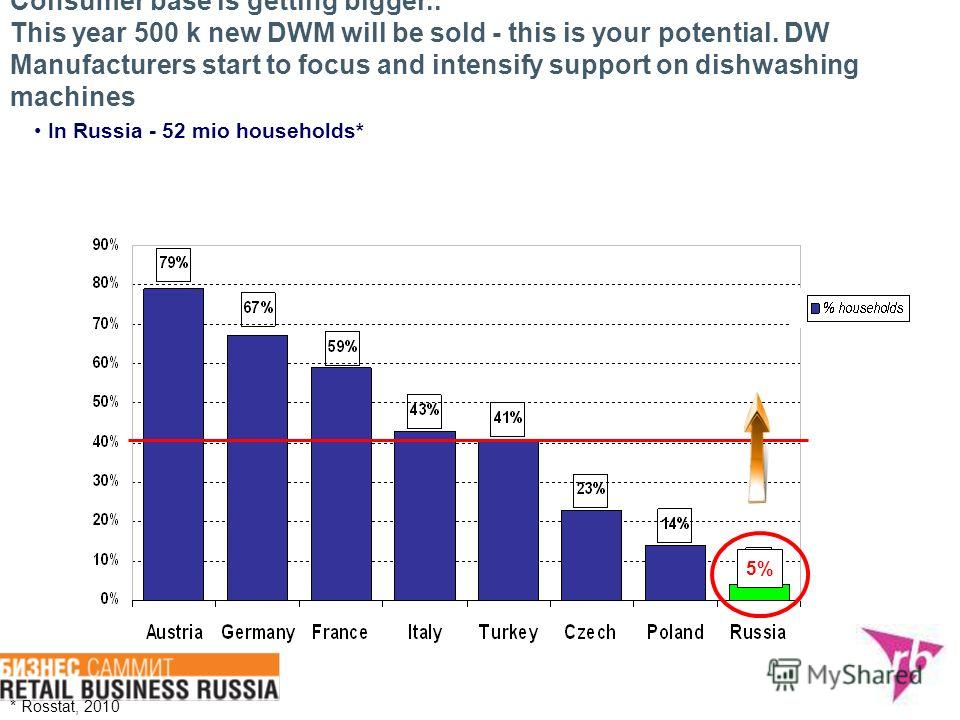 5% Consumer base is getting bigger.. This year 500 k new DWM will be sold - this is your potential. DW Manufacturers start to focus and intensify support on dishwashing machines In Russia - 52 mio households* * Rosstat, 2010