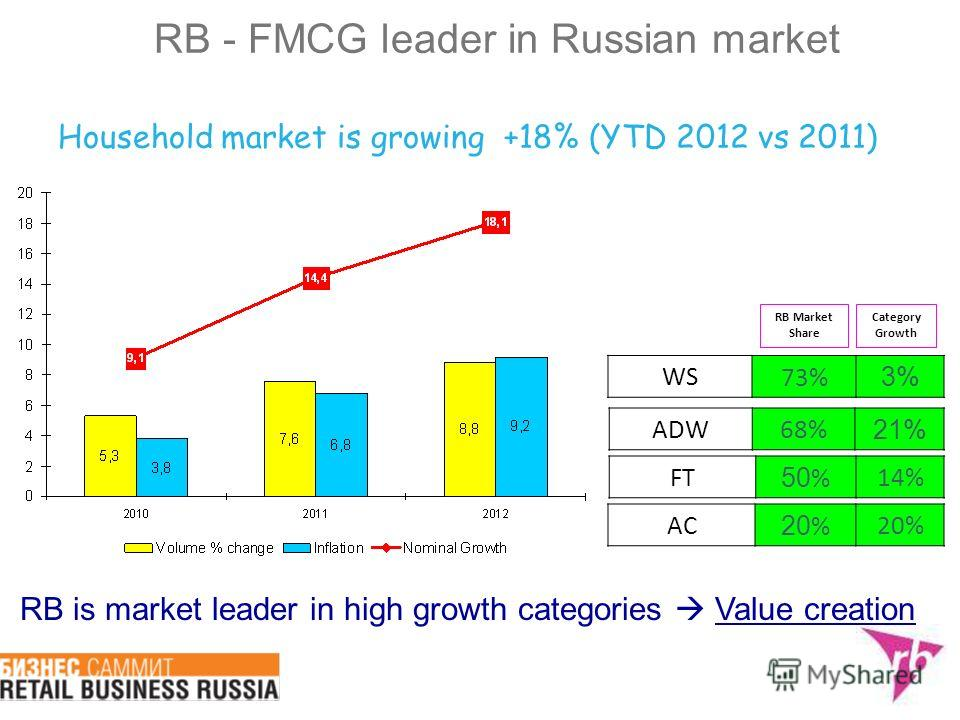 Household market is growing +18% (YTD 2012 vs 2011) RB - FMCG leader in Russian market RB Market Share WS73% 3% FT 50 %14% ADW68% 21% RB is market leader in high growth categories Value creation Category Growth AC 20 %