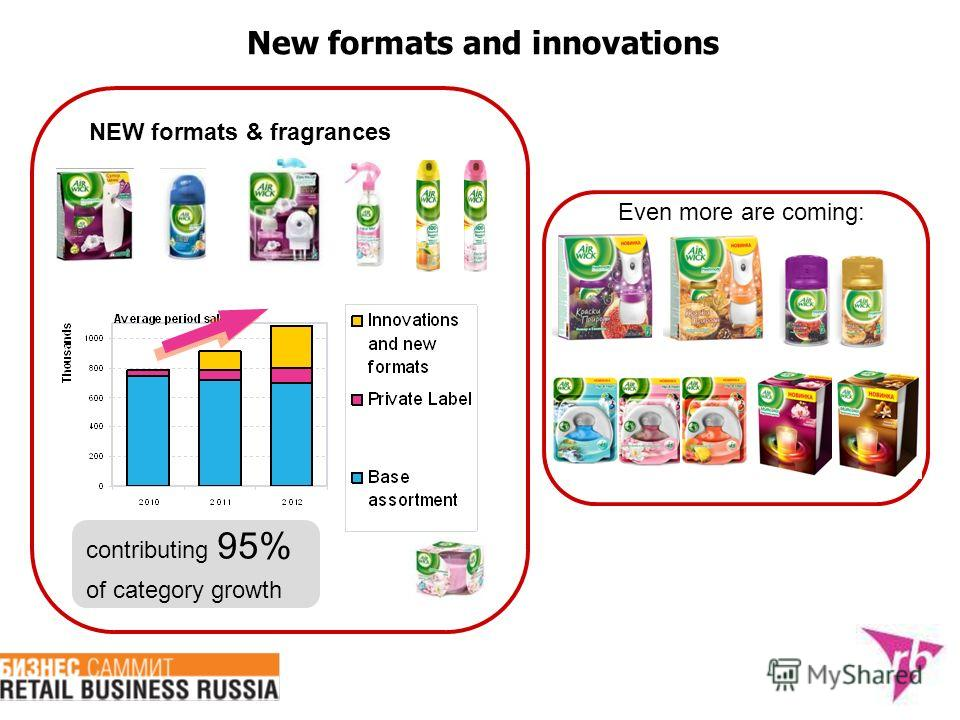 New formats and innovations NEW formats & fragrances contributing 95% of category growth Even more are coming: