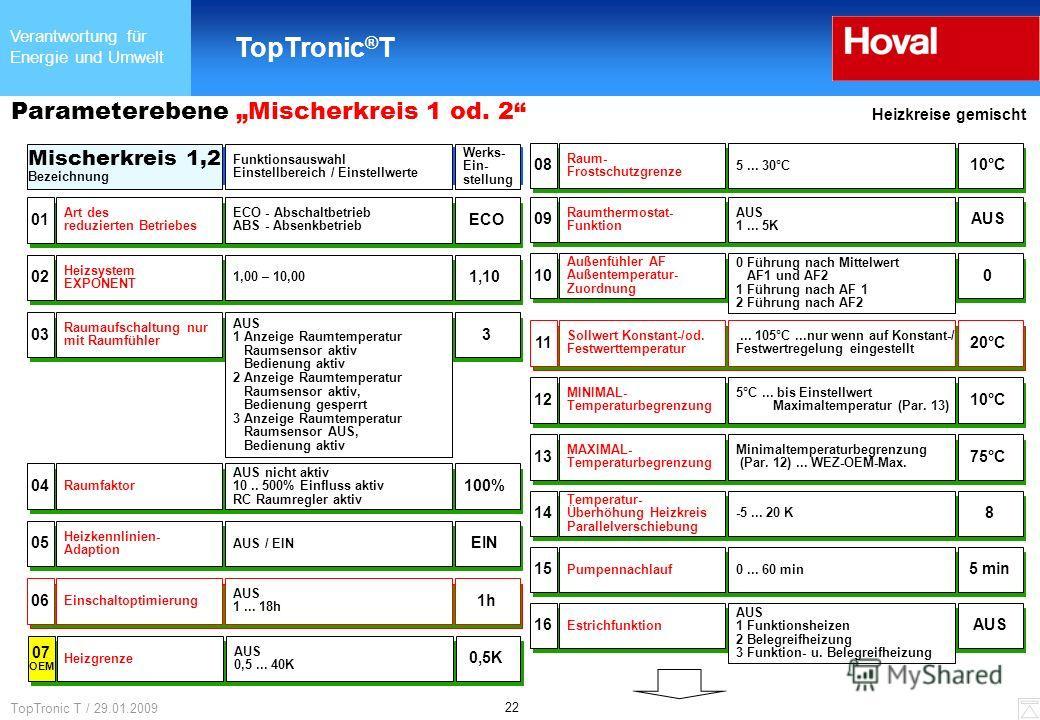 Verantwortung für Energie und Umwelt TopTronic ® T 22 TopTronic T / 29.01.2009 Parameterebene Mischerkreis 1 od. 2 Heizkreise gemischt Mischerkreis 1,2 Bezeichnung Werks- Ein- stellung Funktionsauswahl Einstellbereich / Einstellwerte 09 Raumthermosta