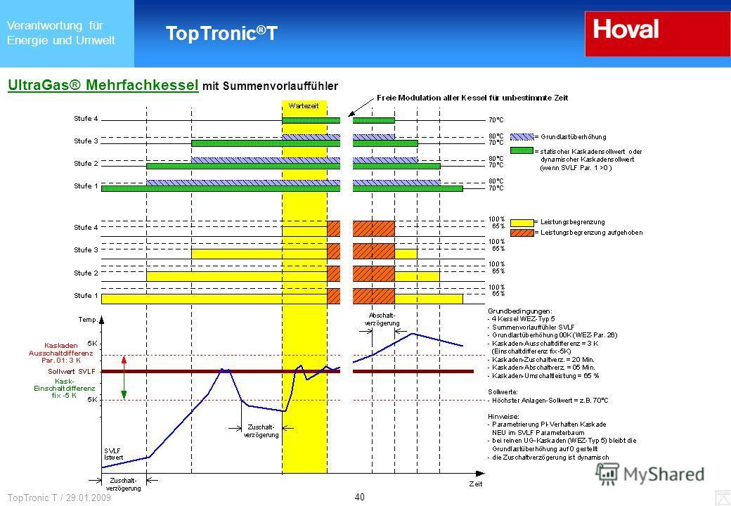 Verantwortung für Energie und Umwelt TopTronic ® T 40 TopTronic T / 29.01.2009 UltraGas® Mehrfachkessel mit Summenvorlauffühler
