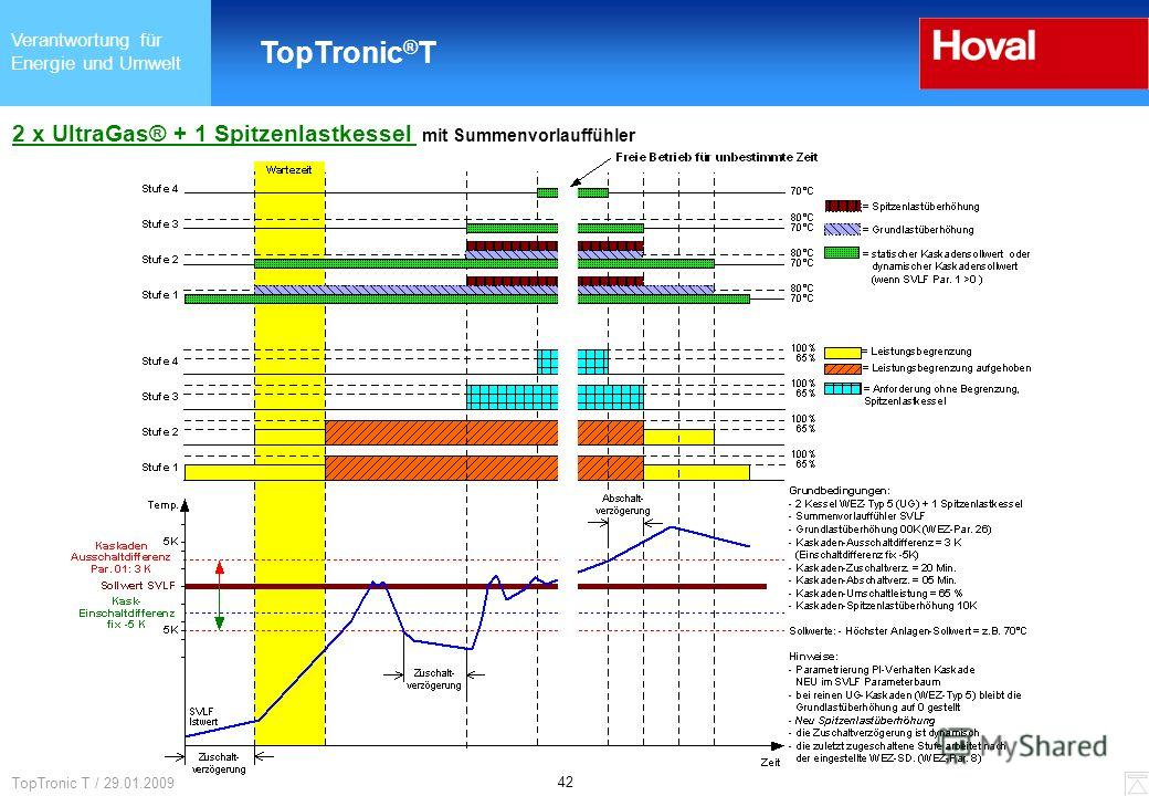Verantwortung für Energie und Umwelt TopTronic ® T 42 TopTronic T / 29.01.2009 2 x UltraGas® + 1 Spitzenlastkessel mit Summenvorlauffühler