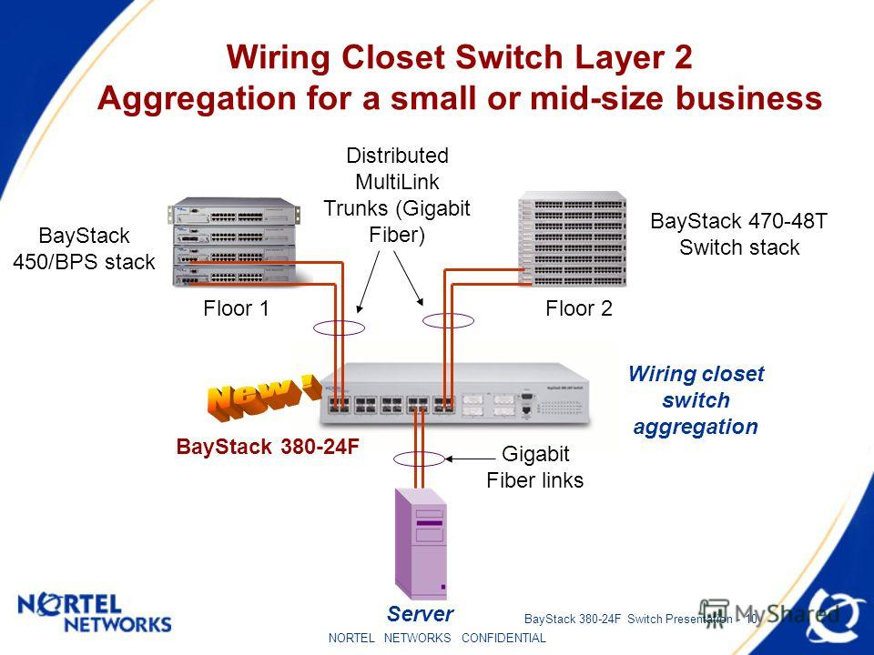 NORTEL NETWORKS CONFIDENTIAL BayStack 380-24F Switch Presentation - 10 Distributed MultiLink Trunks (Gigabit Fiber) BayStack 450/BPS stack BayStack 380-24F Wiring closet switch aggregation Wiring Closet Switch Layer 2 Aggregation for a small or mid-s