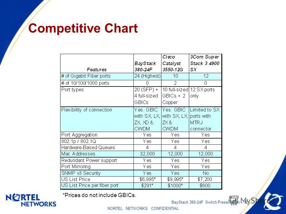 NORTEL NETWORKS CONFIDENTIAL BayStack 380-24F Switch Presentation - 12 Competitive Chart *Prices do not include GBICs.