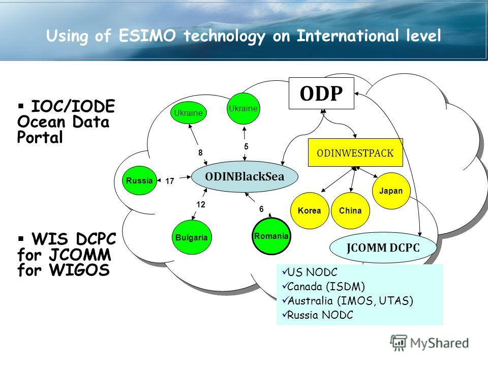 Using of ESIMO technology on International level IOC/IODE Ocean Data Portal WIS DCPC for JCOMM for WIGOS ODINWESTPACK Ukraine Romania Bulgaria Russia ODINBlackSea 17 12 6 8 China Japan ODP Korea US NODC Canada (ISDM) Australia (IMOS, UTAS) Russia NOD