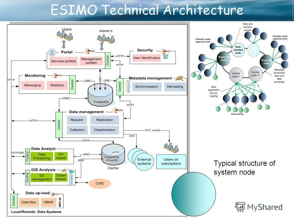 ESIMO Technical Architecture Typical structure of system node