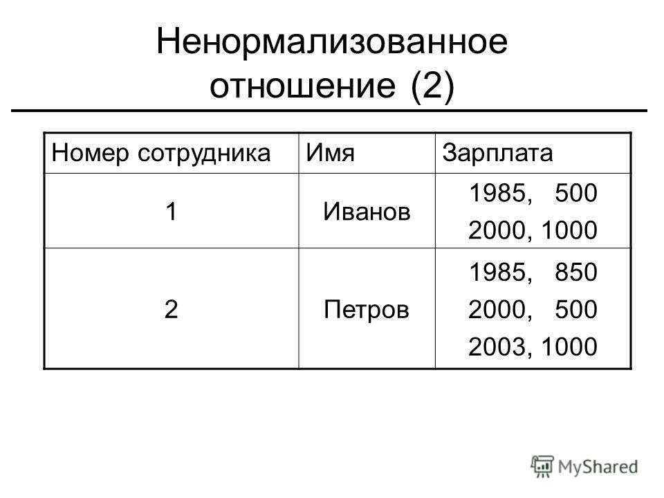Ненормализованное отношение (2) Номер сотрудника ИмяЗарплата 1Иванов 1985, 500 2000, 1000 2Петров 1985, 850 2000, 500 2003, 1000