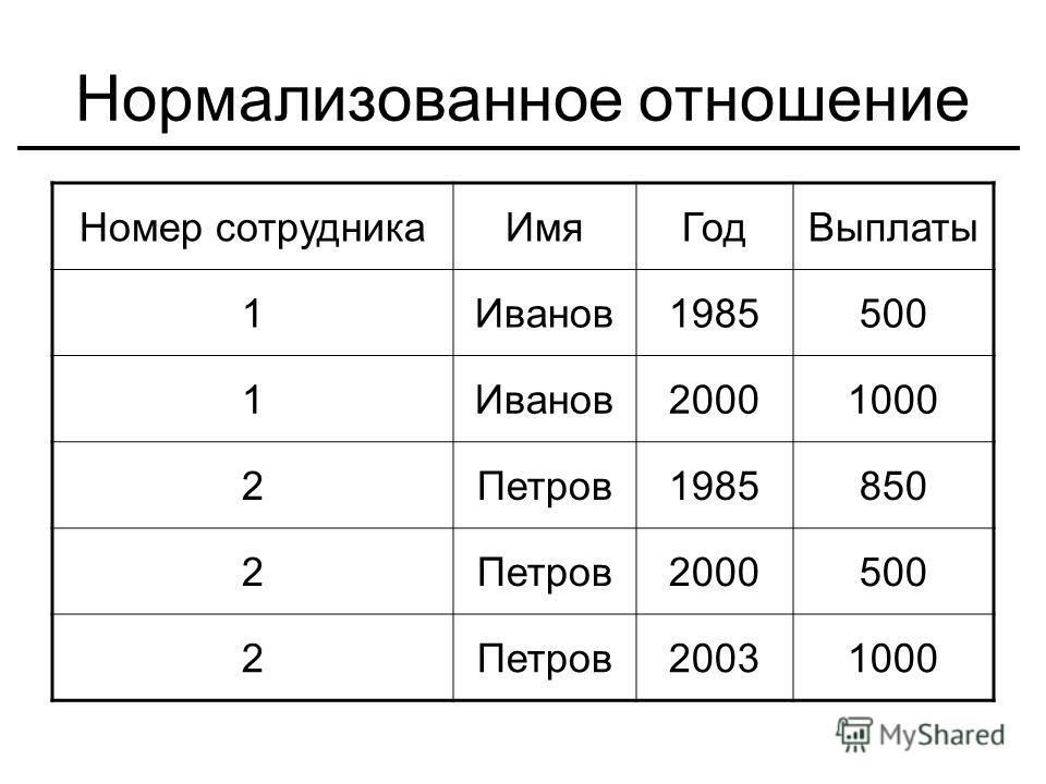 Нормализованное отношение Номер сотрудника ИмяГод Выплаты 1Иванов 1985500 1Иванов 20001000 2Петров 1985850 2Петров 2000500 2Петров 20031000