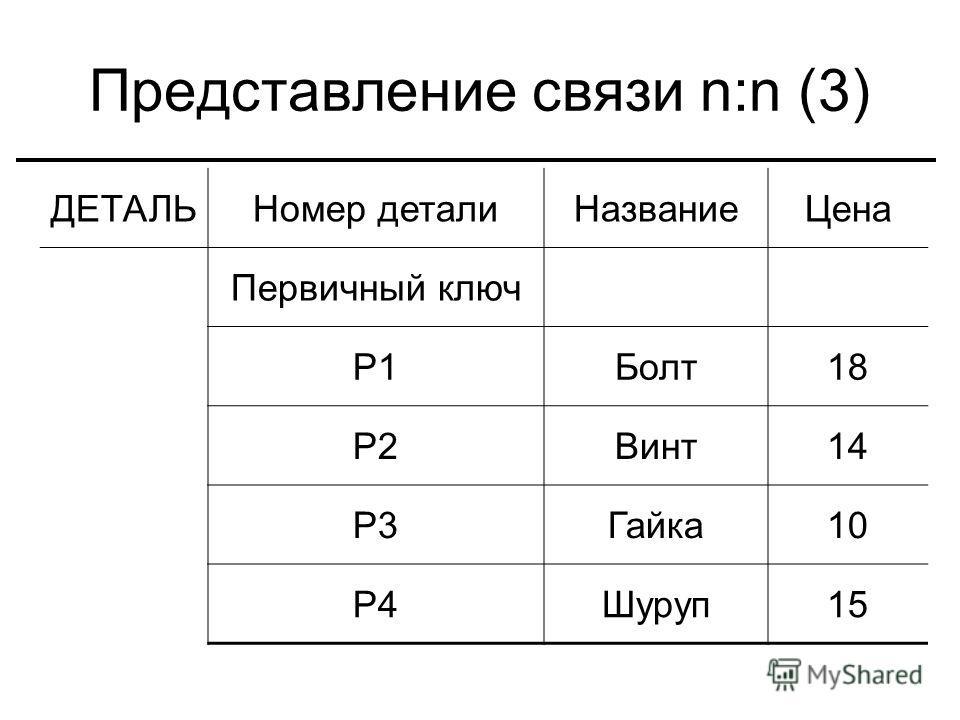 Представление связи n:n (3) ДЕТАЛЬНомер детали НазваниеЦена Первичный ключ P1Болт 18 P2Винт 14 P3Гайка 10 P4Шуруп 15
