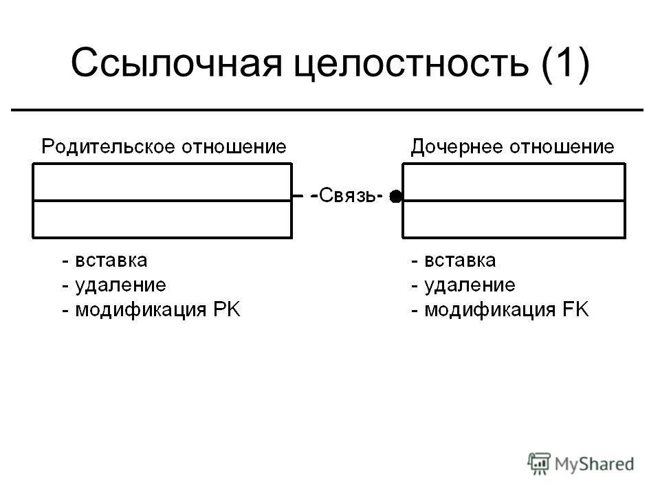 Ссылочная целостность (1)