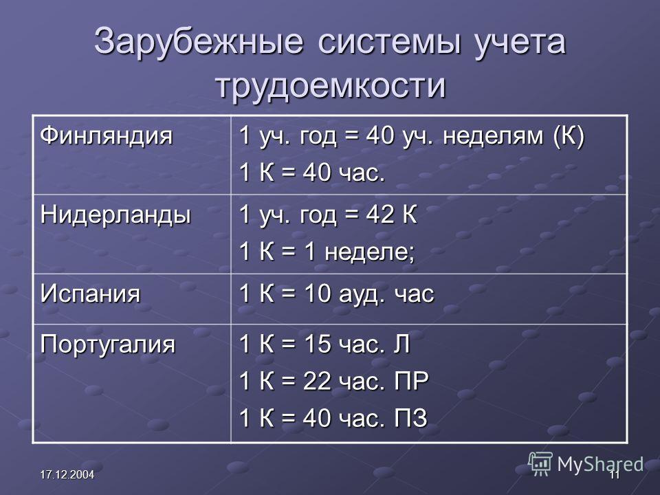 1117.12.2004 Зарубежные системы учета трудоемкости Финляндия 1 уч. год = 40 уч. неделям (К) 1 К = 40 час. Нидерланды 1 уч. год = 42 К 1 К = 1 неделе; Испания 1 К = 10 ауд. час Португалия 1 К = 15 час. Л 1 К = 22 час. ПР 1 К = 40 час. ПЗ