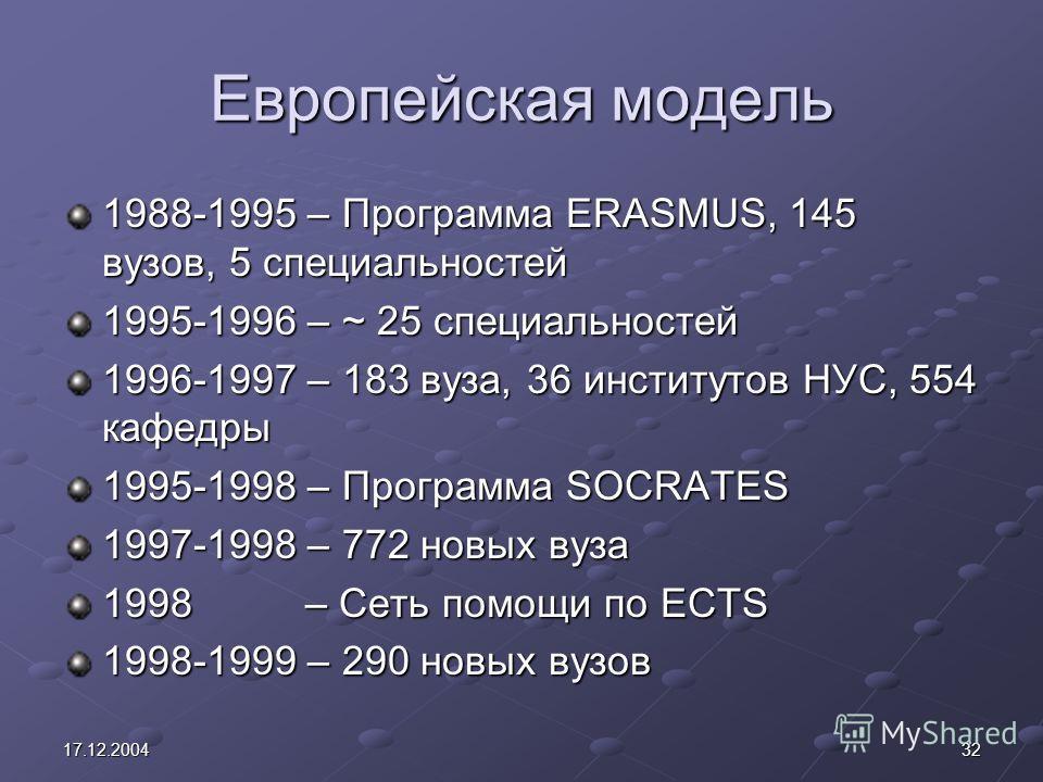 3217.12.2004 Европейская модель 1988-1995 – Программа ERASMUS, 145 вузов, 5 специальностей 1995-1996 – ~ 25 специальностей 1996-1997 – 183 вуза, 36 институтов НУС, 554 кафедры 1995-1998 – Программа SOCRATES 1997-1998 – 772 новых вуза 1998 – Сеть помо