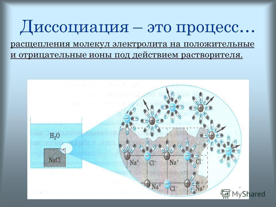 © Акимцева А.С. 2008 Диссоциация – это процесс… расщепления молекул электролита на положительные и отрицательные ионы под действием растворителя.
