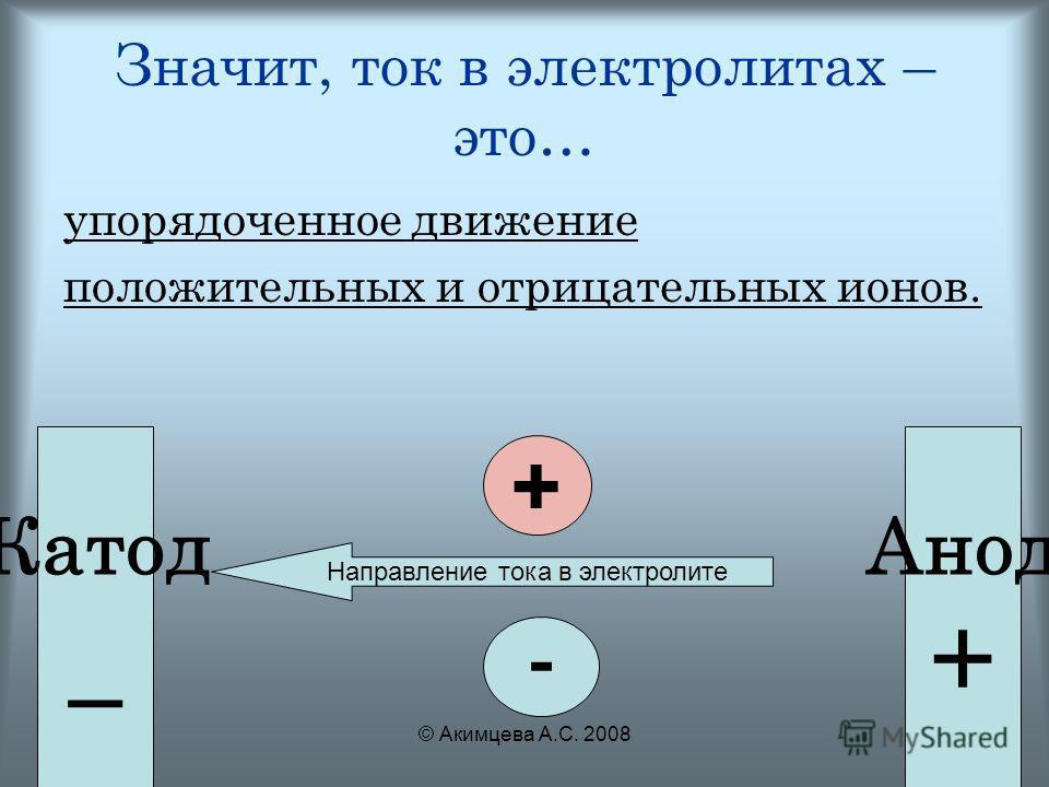 © Акимцева А.С. 2008 Значит, ток в электролитах – это… упорядоченное движение положительных и отрицательных ионов. + - Катод _ Анод + Направление тока в электролите