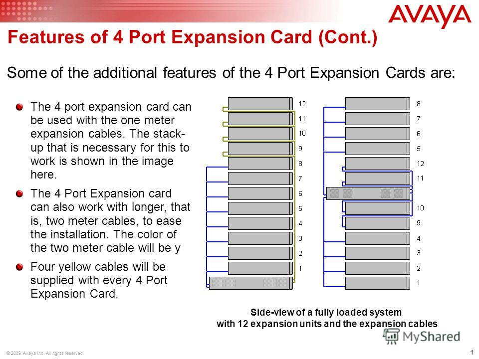 © 2009 Avaya Inc. All rights reserved. 1 Features of 4 Port Expansion Card (Cont.) Some of the additional features of the 4 Port Expansion Cards are: The 4 port expansion card can be used with the one meter expansion cables. The stack- up that is nec