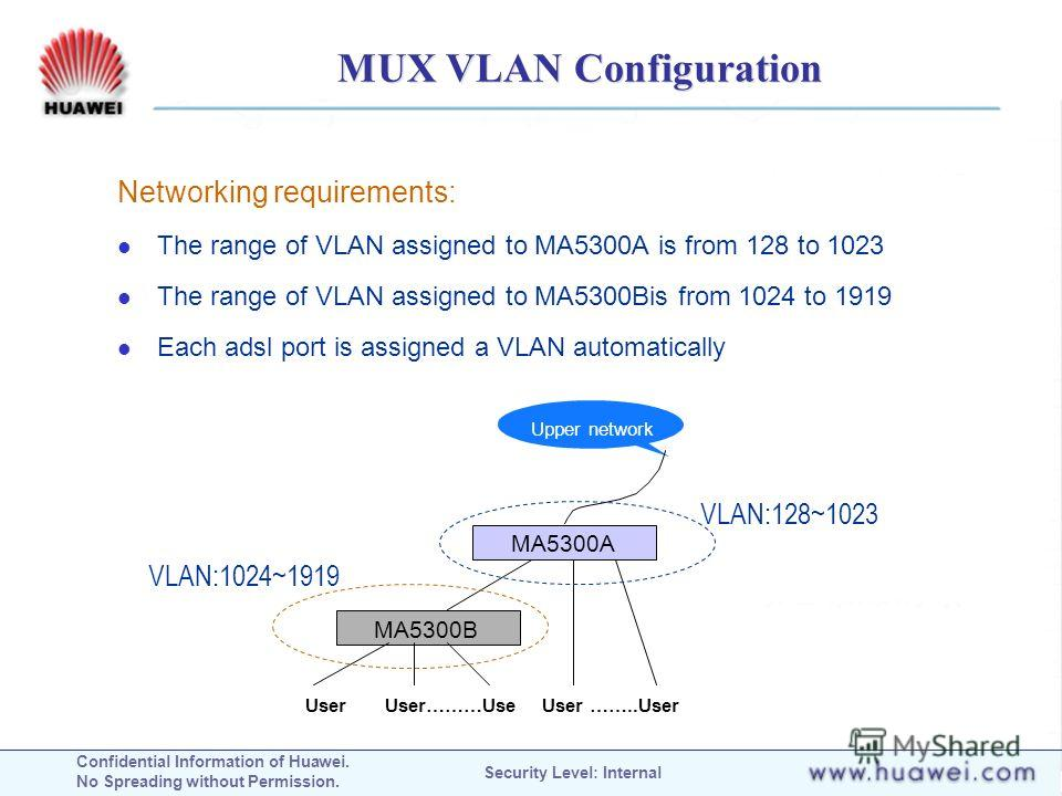 Confidential Information of Huawei. No Spreading without Permission. Security Level: Internal MUX VLAN Configuration Upper network MA5300A MA5300B User User………Use User ……..User Networking requirements: The range of VLAN assigned to MA5300A is from 12