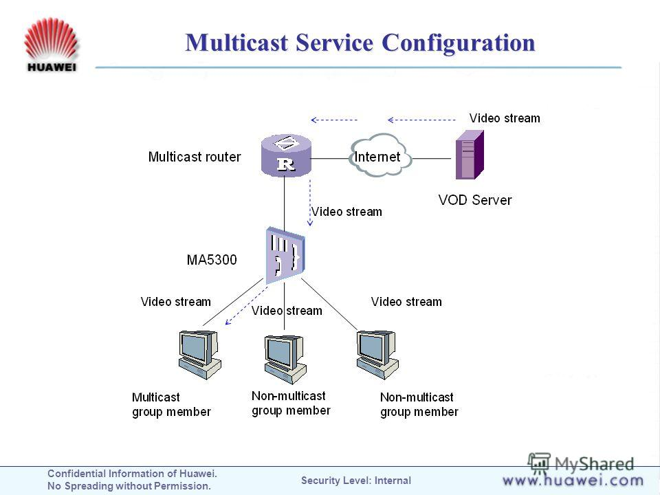 Confidential Information of Huawei. No Spreading without Permission. Security Level: Internal Multicast Service Configuration