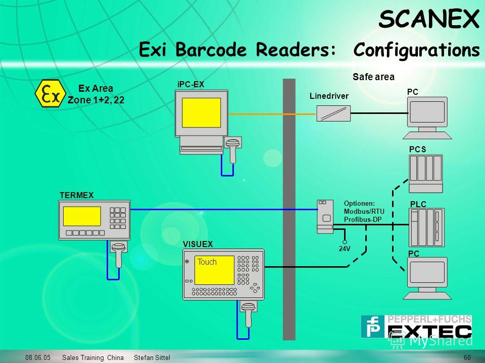 08.06.05 Sales Training China Stefan Sittel60 SCANEX Exi Barcode Readers: Configurations Safe area Ex Area Zone 1+2, 22 Optionen: Modbus/RTU Profibus-DP 24V Linedriver PLC PCS PC VISUEX TERMEX iPC-EX